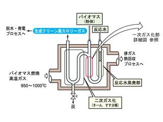 バイオマスガス化模式図1