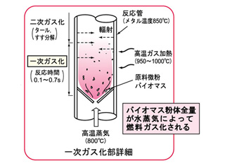 バイオマスガス化模式図2