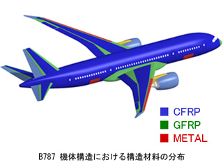 B787構造材料分布