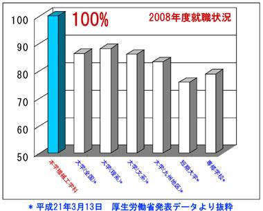 就職内定率2008