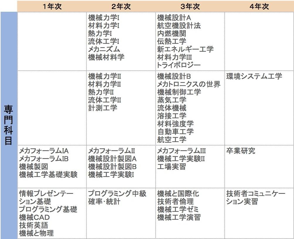 2012カリキュラム