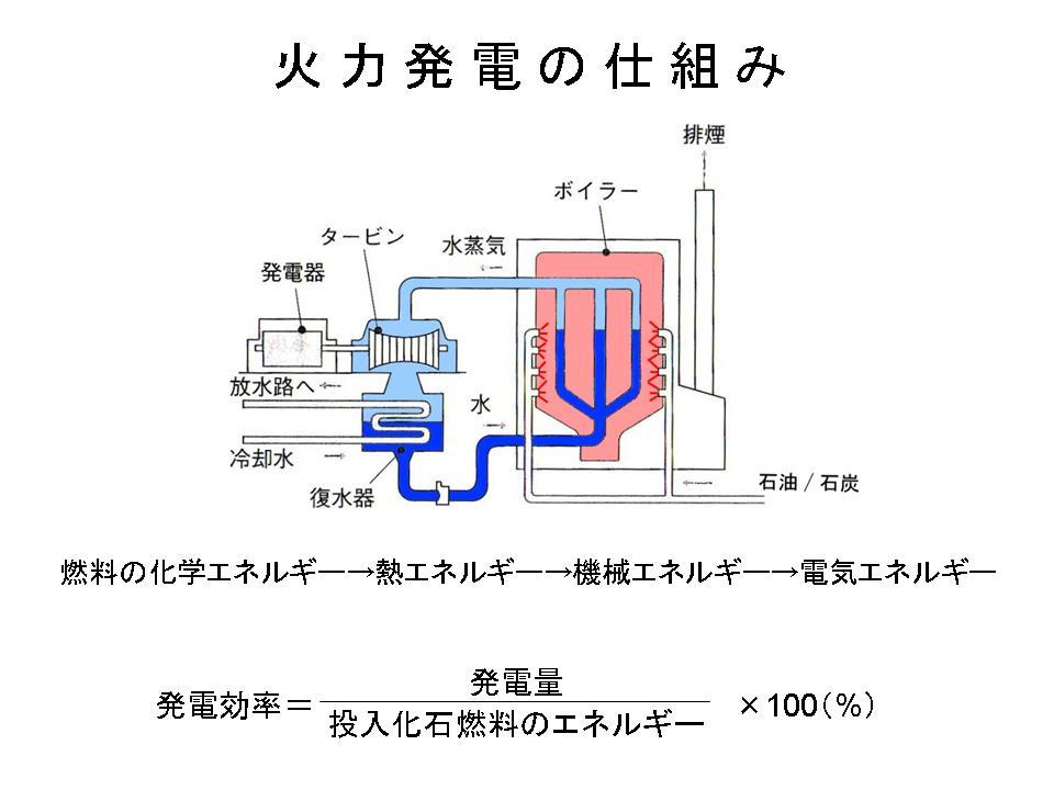 火力発電の効率向上